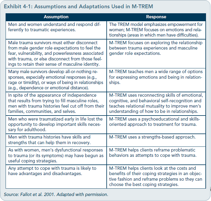 Addressing Behavioral Health Needs of Men: Substance Abuse CEUS ...
